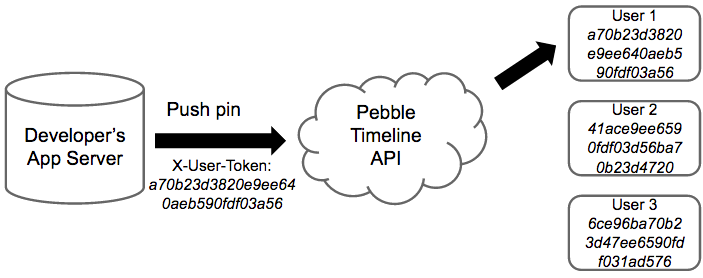 service architecture pebble developers